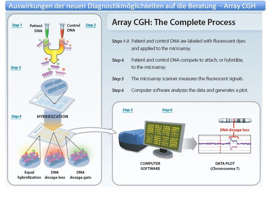 Auswirkungen der neuen Diagnostikmöglichkeiten auf die Beratung - Array CGH