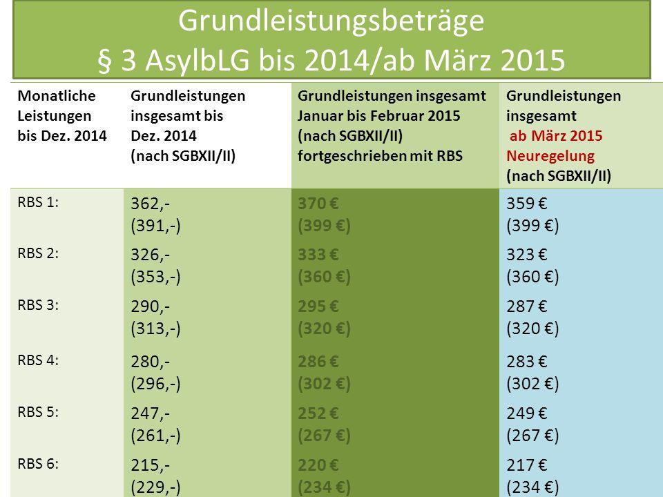Grundleistungsbeträge § 3 AsylbLG bis 2014/ab März 2015 Rechtsanwältin Eva Steffen Monatliche Leistungen bis Dez. 2014 Grundleistungen insgesamt bis D