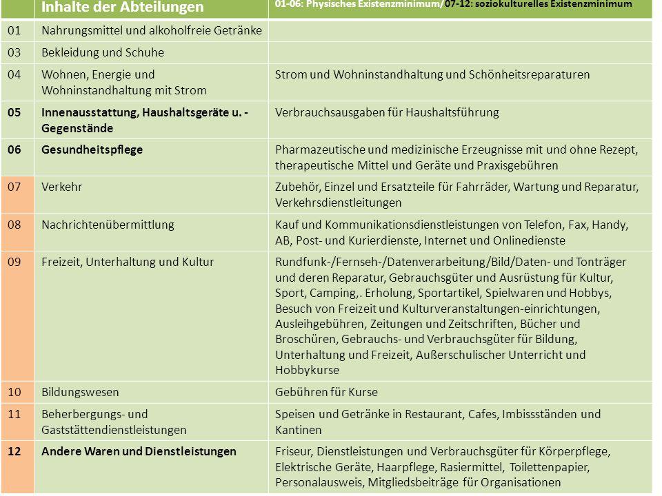 Rechtsanwältin Eva Steffen Inhalte der Abteilungen 01-06: Physisches Existenzminimum/07-12: soziokulturelles Existenzminimum 01Nahrungsmittel und alko