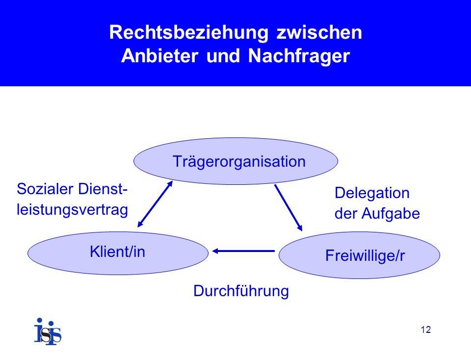 Rechtsbeziehung zwischen Anbieter und Nachfrager Trägerorganisation Freiwillige/r Klient/in Sozialer Dienst- leistungsvertrag Delegation der Aufgabe Durchführung 12