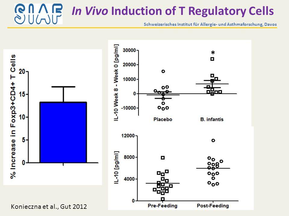 In Vivo Induction of T Regulatory Cells * Schweizerisches Institut für Allergie- und Asthmaforschung, Davos Konieczna et al., Gut 2012