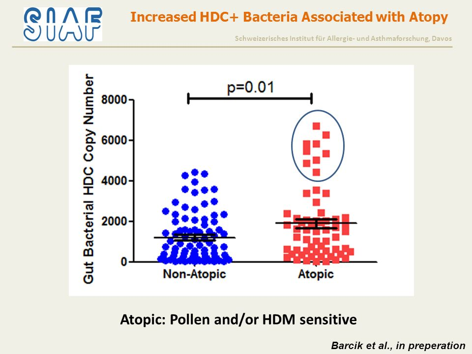 Increased HDC+ Bacteria Associated with Atopy Atopic: Pollen and/or HDM sensitive Schweizerisches Institut für Allergie- und Asthmaforschung, Davos Barcik et al., in preperation