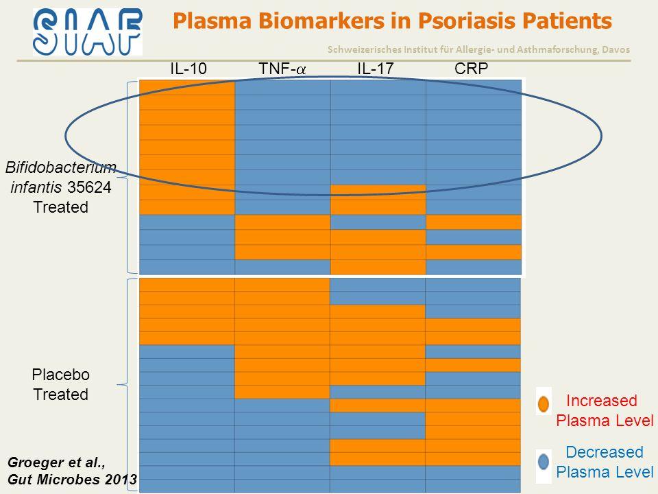 Schweizerisches Institut für Allergie- und Asthmaforschung, Davos IL-10 TNF-  IL-17CRP Bifidobacterium infantis 35624 Treated Placebo Treated Increased Plasma Level Decreased Plasma Level Plasma Biomarkers in Psoriasis Patients Groeger et al., Gut Microbes 2013