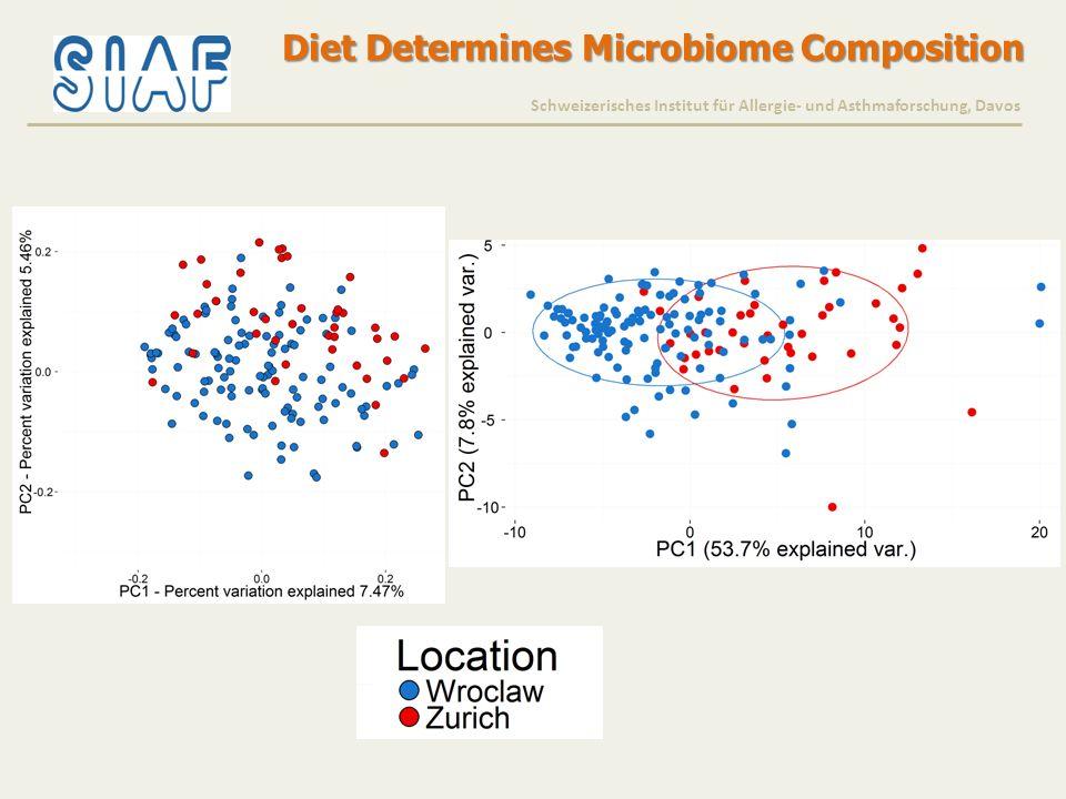 Diet Determines Microbiome Composition Schweizerisches Institut für Allergie- und Asthmaforschung, Davos