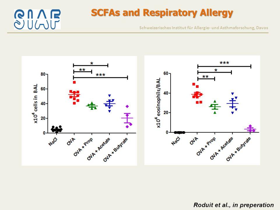 SCFAs and Respiratory Allergy Schweizerisches Institut für Allergie- und Asthmaforschung, Davos Roduit et al., in preperation