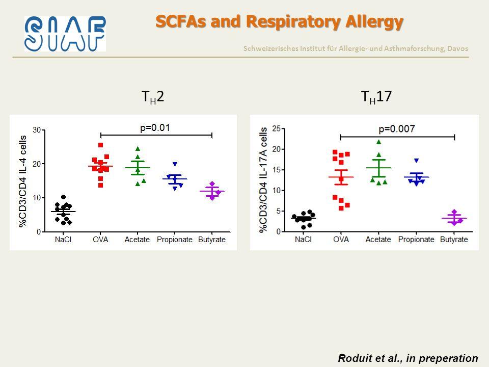 Butyrate and Asthma Risk Schweizerisches Institut für Allergie- und Asthmaforschung, Davos Butyrate <95P ≥95P 0 5 10 15 Proportion % Roduit et al., in preperation