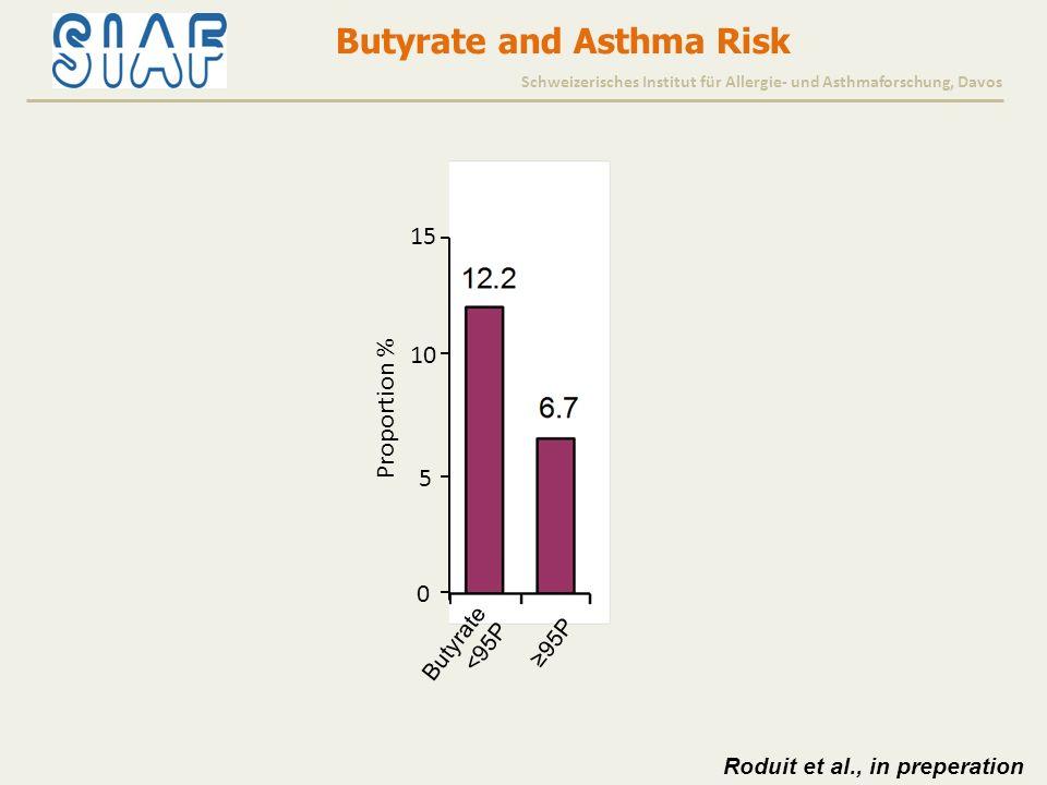 Butyrate and Asthma Risk Schweizerisches Institut für Allergie- und Asthmaforschung, Davos Butyrate <95P ≥95P 0 5 10 15 Proportion % Roduit et al., in