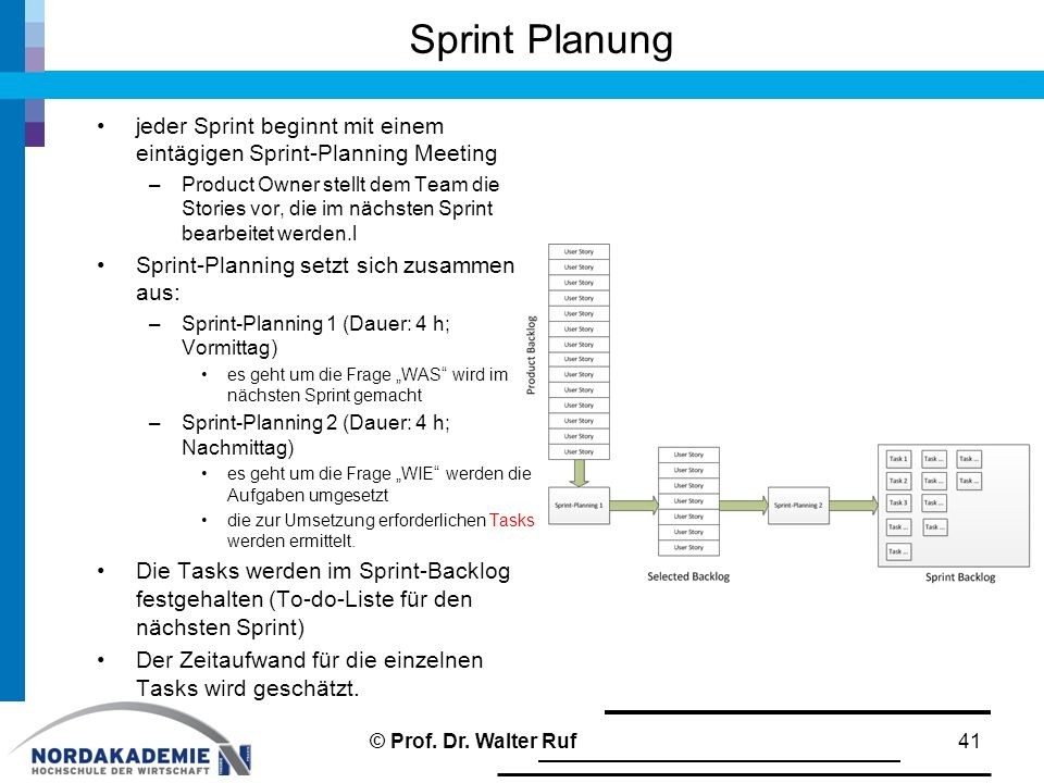 """Sprint Planung 41 jeder Sprint beginnt mit einem eintägigen Sprint-Planning Meeting –Product Owner stellt dem Team die Stories vor, die im nächsten Sprint bearbeitet werden.l Sprint-Planning setzt sich zusammen aus: –Sprint-Planning 1 (Dauer: 4 h; Vormittag) es geht um die Frage """"WAS wird im nächsten Sprint gemacht –Sprint-Planning 2 (Dauer: 4 h; Nachmittag) es geht um die Frage """"WIE werden die Aufgaben umgesetzt die zur Umsetzung erforderlichen Tasks werden ermittelt."""