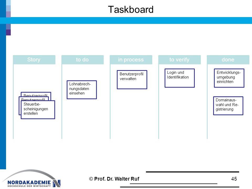 Benutzerprofil verwalten Taskboard Storyto doin processto verify Entwicklungs- umgebung einrichten done 45 Benutzerprofil verwalten Lohnabrech- nungsdaten einsehen Steuerbe- scheinigungen erstellen Benutzerprofil verwalten Login und Identifikation Domainaus- wahl und Re- gistrierung © Prof.