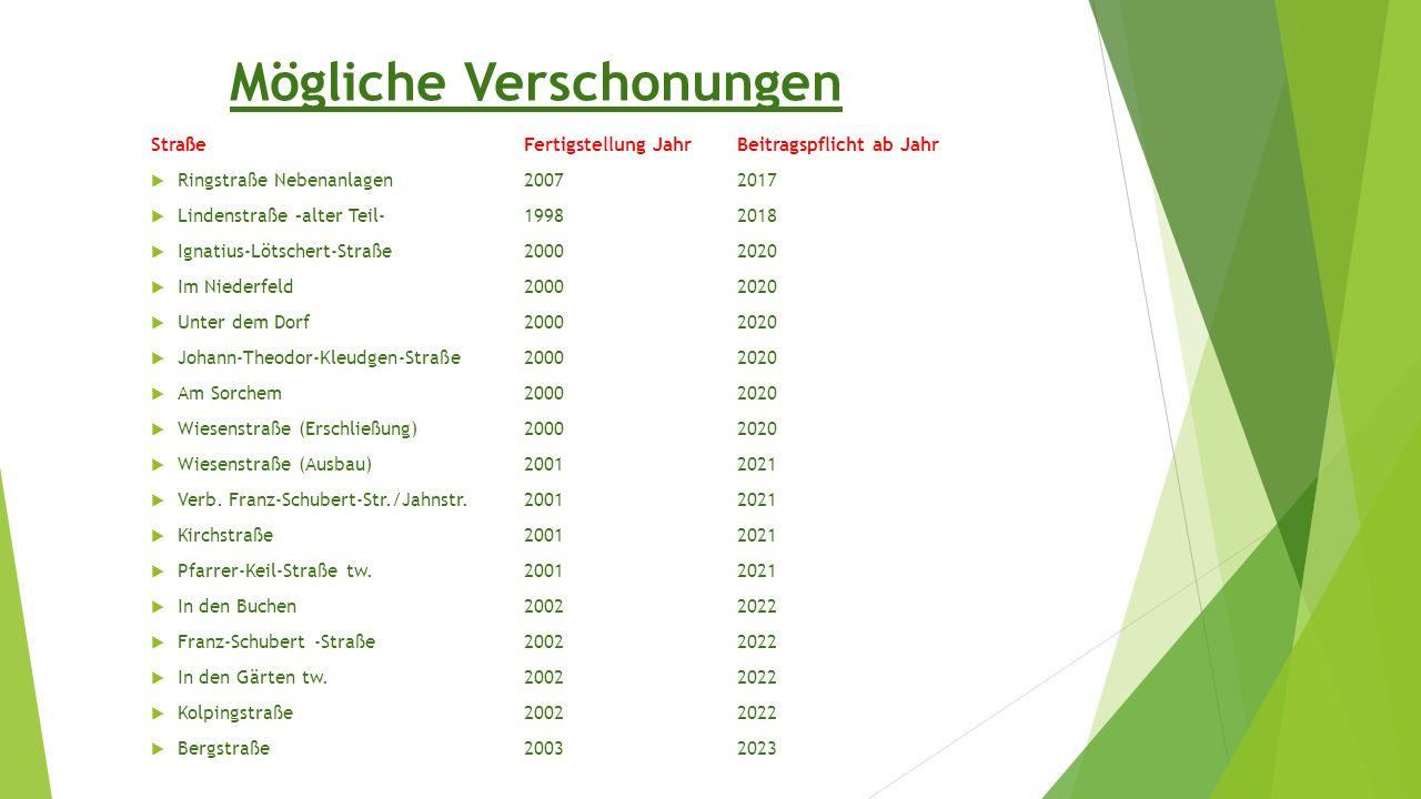 Mögliche Verschonungen StraßeFertigstellung JahrBeitragspflicht ab Jahr  Ringstraße Nebenanlagen20072017  Lindenstraße –alter Teil-19982018  Ignati