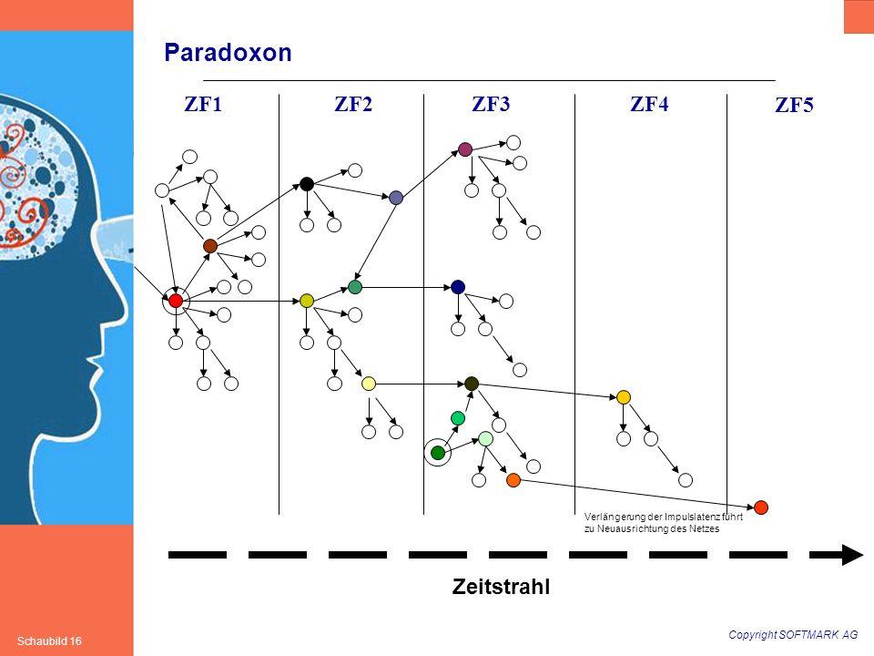 Copyright SOFTMARK AG Schaubild 16 Paradoxon ZF1ZF2ZF3ZF4 ZF5 Zeitstrahl Verlängerung der Impulslatenz führt zu Neuausrichtung des Netzes