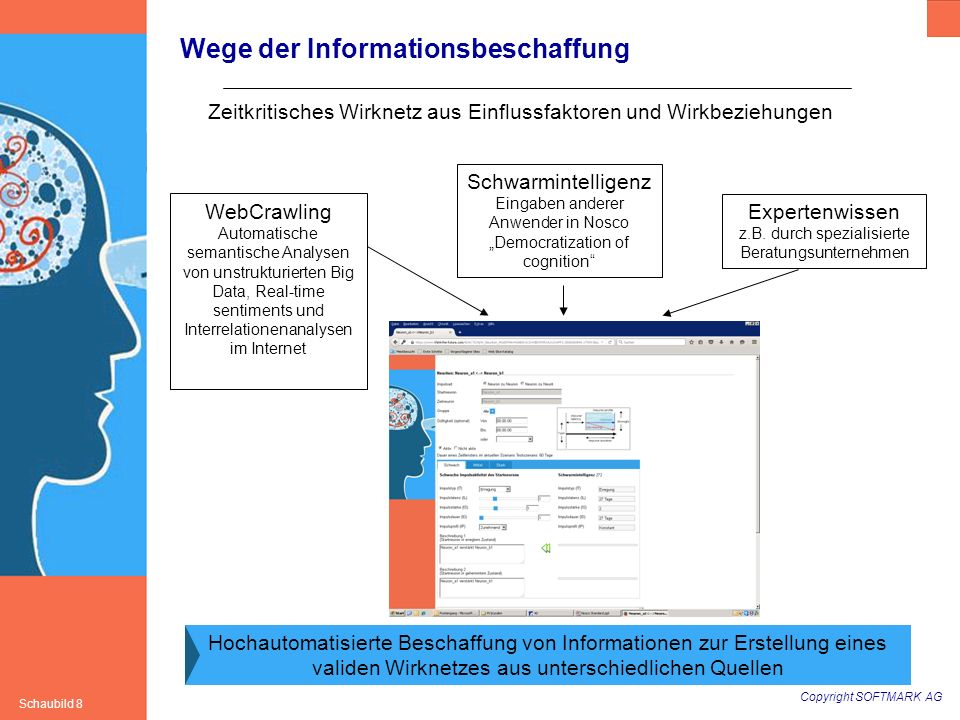 Copyright SOFTMARK AG Schaubild 8 Wege der Informationsbeschaffung Hochautomatisierte Beschaffung von Informationen zur Erstellung eines validen Wirkn
