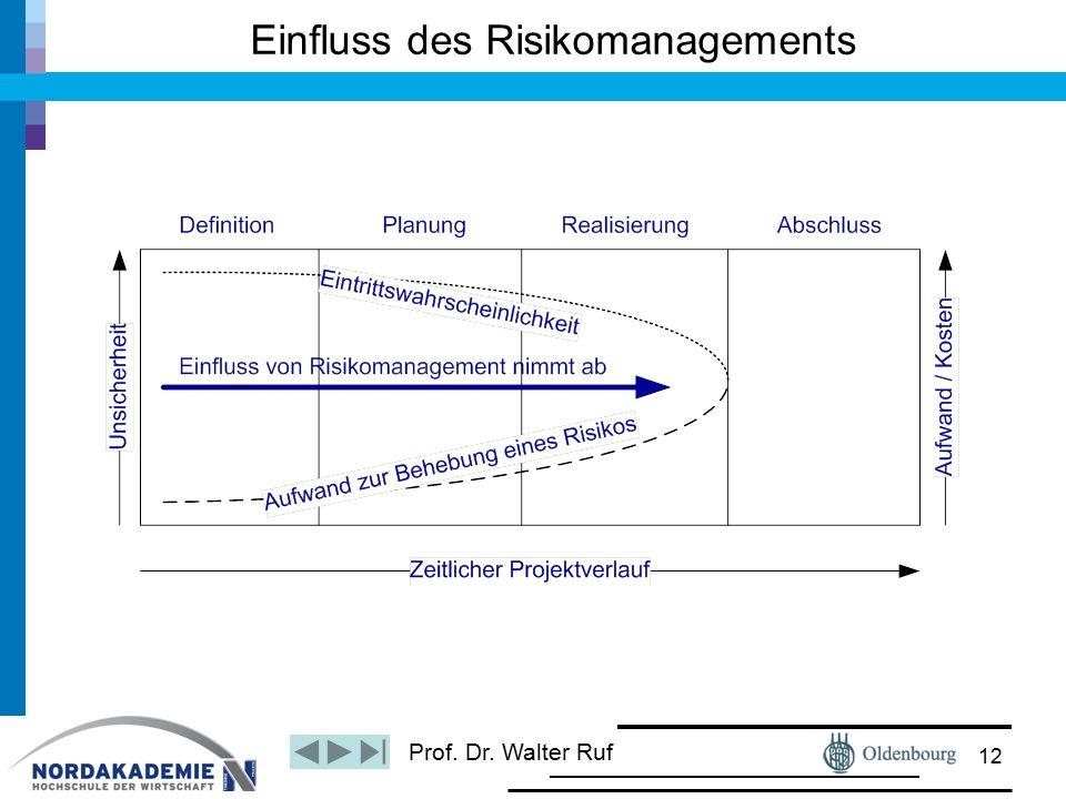 Prof. Dr. Walter Ruf Einfluss des Risikomanagements 12