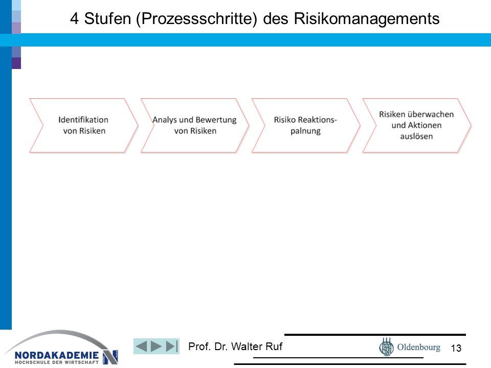 Prof. Dr. Walter Ruf 4 Stufen (Prozessschritte) des Risikomanagements 13