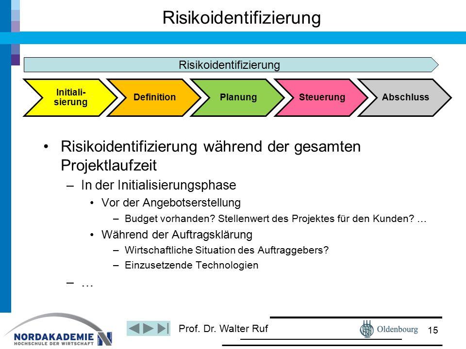Prof. Dr. Walter Ruf Risikoidentifizierung Risikoidentifizierung während der gesamten Projektlaufzeit –In der Initialisierungsphase Vor der Angebotser