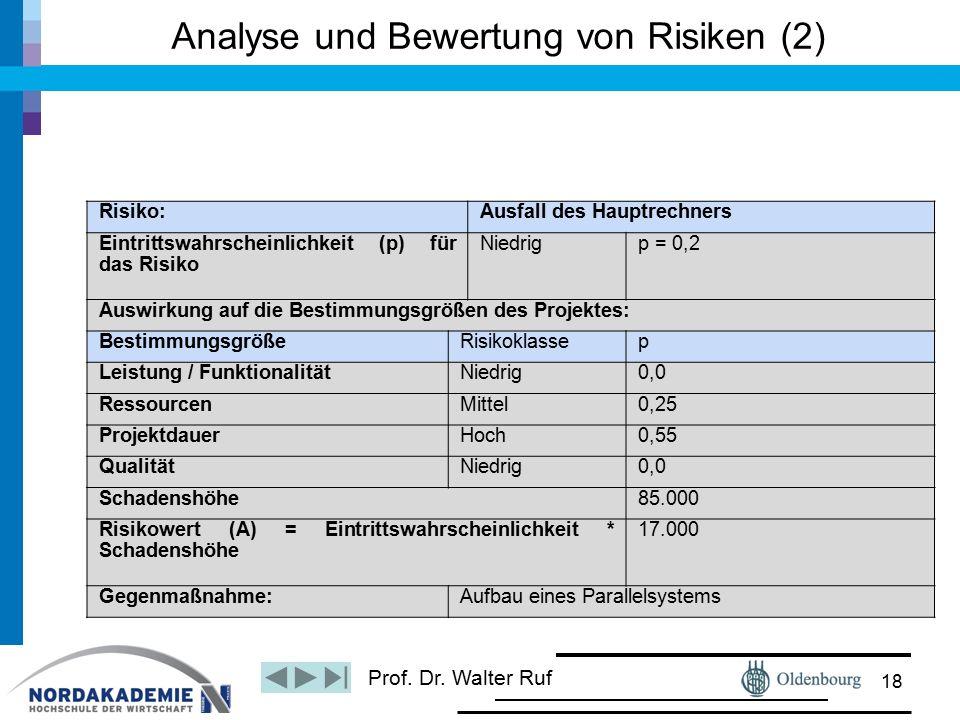 Prof. Dr. Walter Ruf Analyse und Bewertung von Risiken (2) Hinweis zur Durchführung: –Risikobeurteilung durch ein Formular 18 Risiko:Ausfall des Haupt