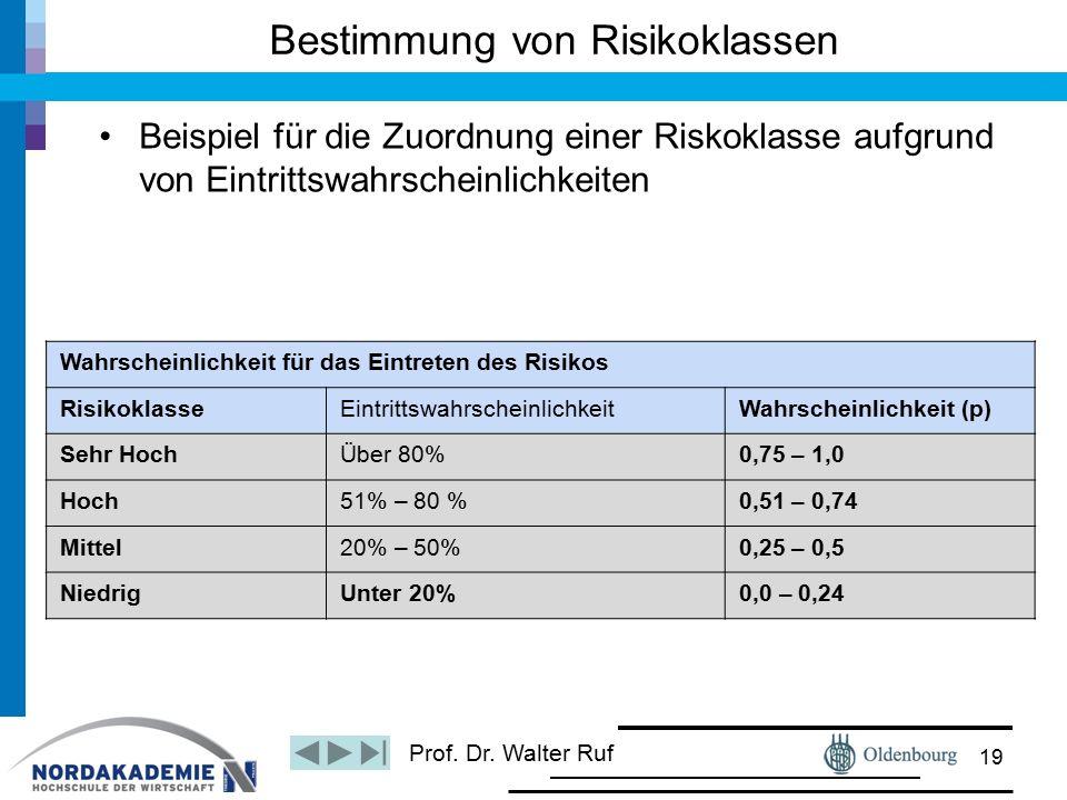 Prof. Dr. Walter Ruf Bestimmung von Risikoklassen Beispiel für die Zuordnung einer Riskoklasse aufgrund von Eintrittswahrscheinlichkeiten 19 Wahrschei