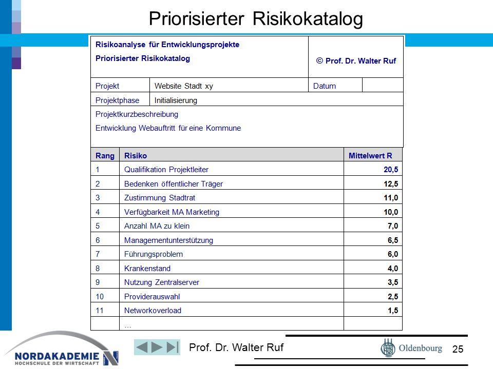 Prof. Dr. Walter Ruf Priorisierter Risikokatalog 25