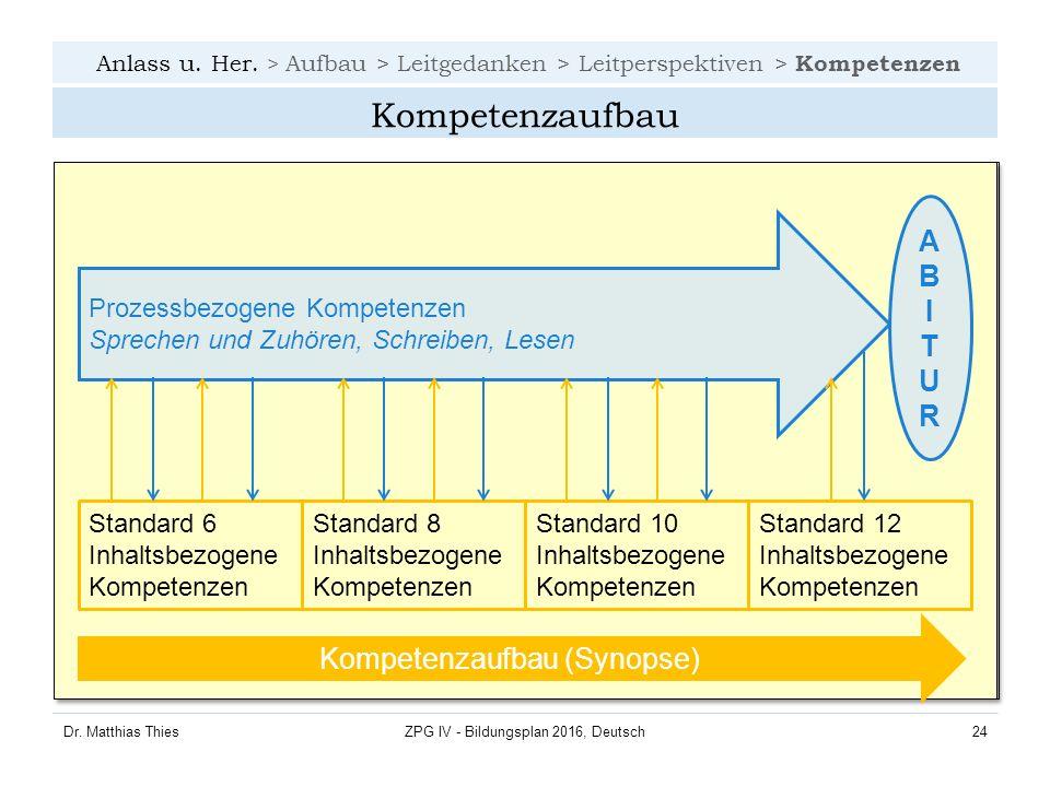 Anlass u. Her. > Aufbau > Leitgedanken > Leitperspektiven > Kompetenzen Dr.