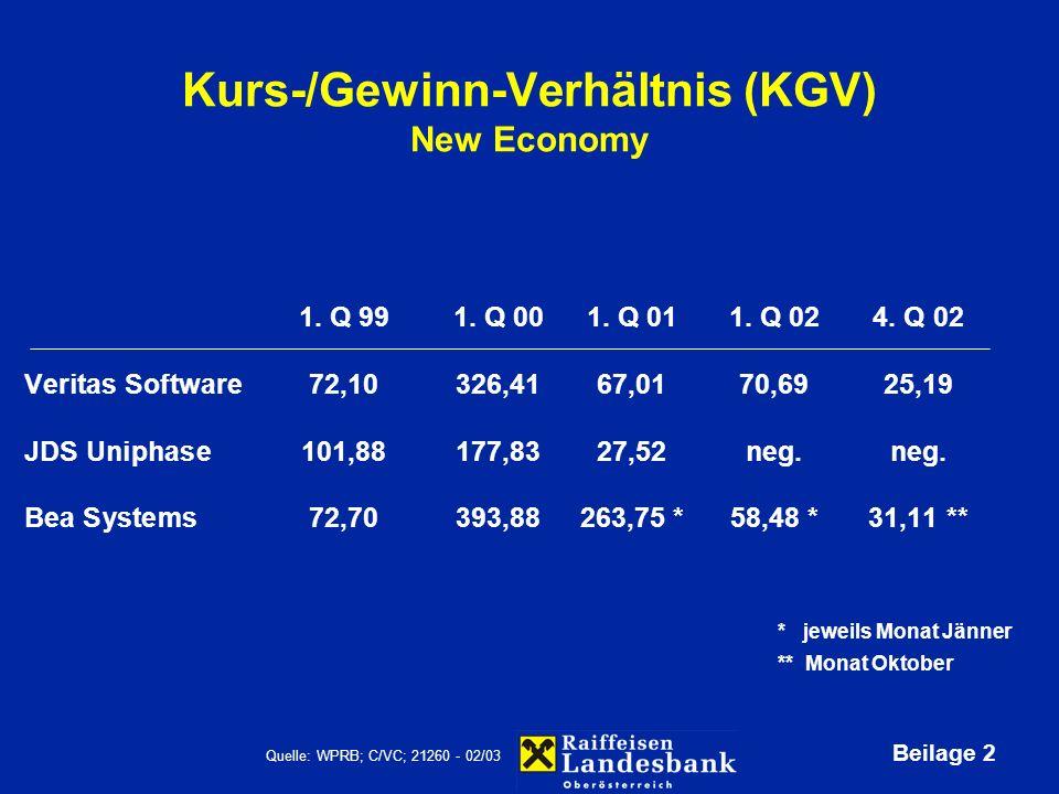 Beilage 3 Kurs-/Gewinn-Verhältnis (KGV) Old Economy 19981999200020012002 Böhler-Uddeholm7,3812,315,667,009,45 voestalpine9,698,748,325,468,40 * OMV12,9613,586,946,708,30 ** Quelle: WPRB; C/VC; 21270 - 02/03 * Prognose 2003 ** Prognose 2002