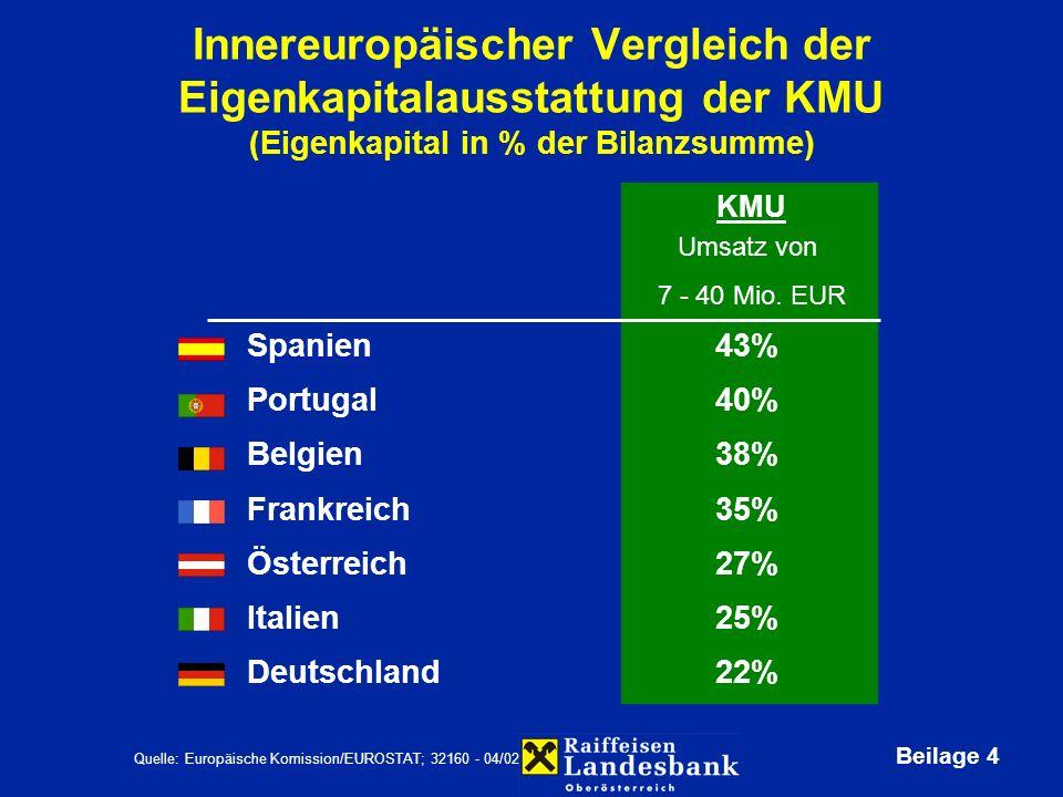 Beilage 4 Innereuropäischer Vergleich der Eigenkapitalausstattung der KMU (Eigenkapital in % der Bilanzsumme) Spanien 43% Portugal 40% Belgien 38% Frankreich 35% Österreich 27% Italien 25% Deutschland 22% Quelle: Europäische Komission/EUROSTAT; 32160 - 04/02 Umsatz von 7 - 40 Mio.