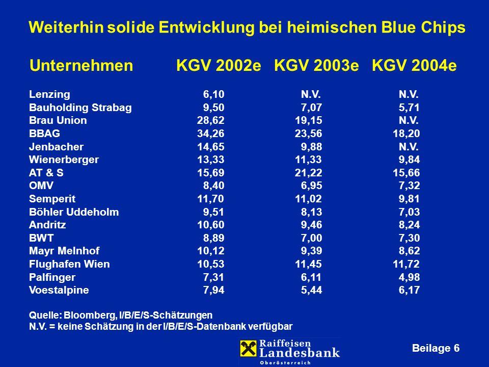 Beilage 6 UnternehmenKGV 2002eKGV 2003eKGV 2004e Lenzing 6,10 N.V.