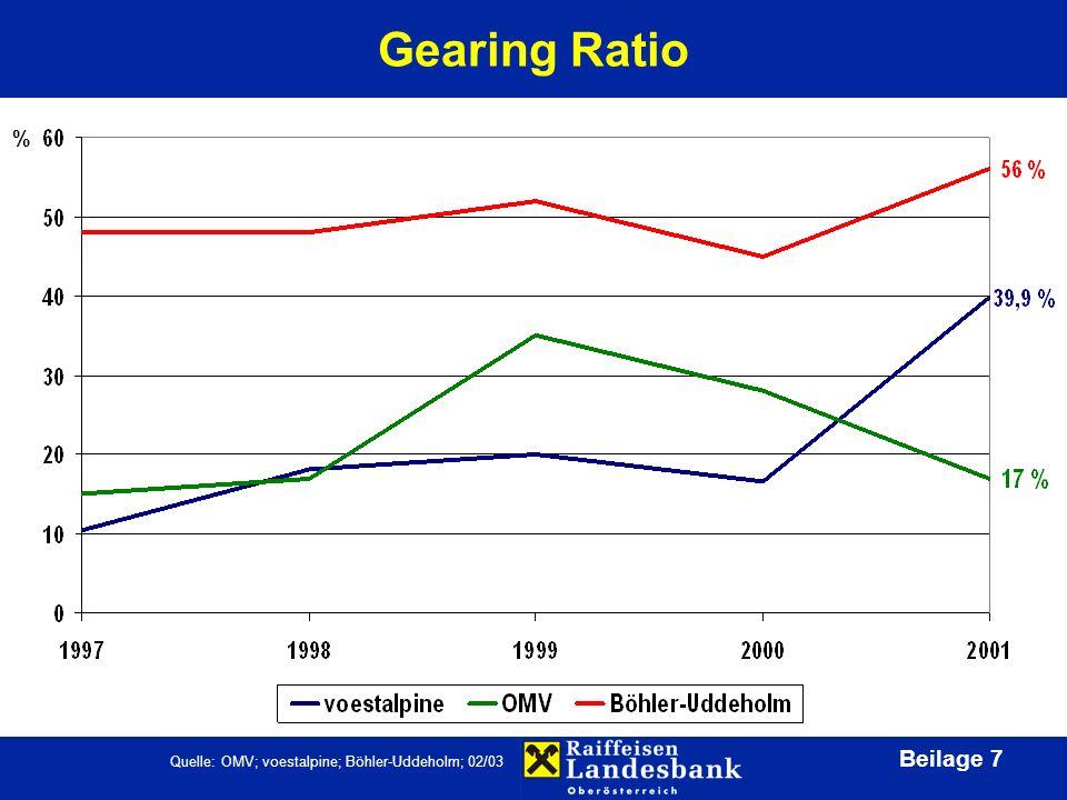 Beilage 7 Gearing Ratio Quelle: OMV; voestalpine; Böhler-Uddeholm; 02/03 %