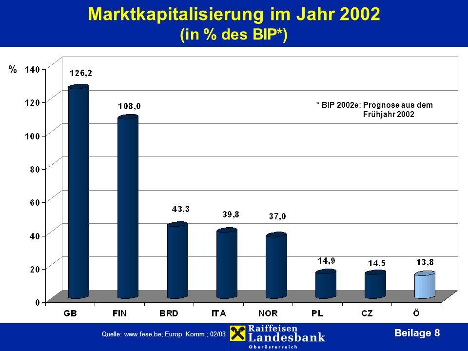 Beilage 8 Marktkapitalisierung im Jahr 2002 (in % des BIP*) % Quelle: www.fese.be; Europ.