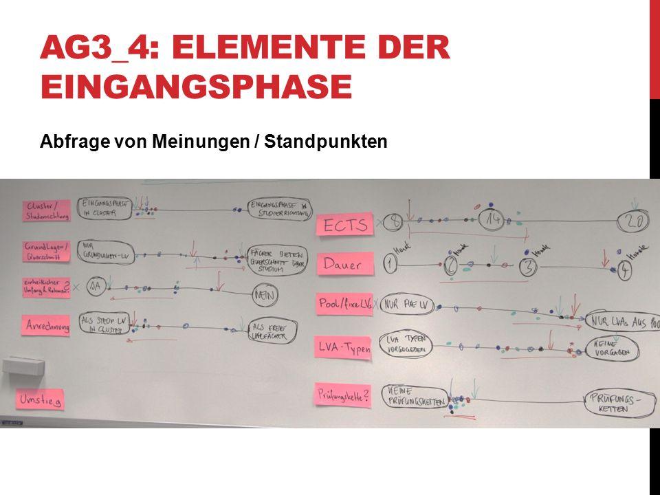 AG3_4: ELEMENTE DER EINGANGSPHASE Abfrage von Meinungen / Standpunkten