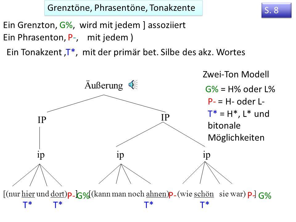 4. Das autosegmentelle-metrische Modell der Intonation Was bedeutet autosegmentell.