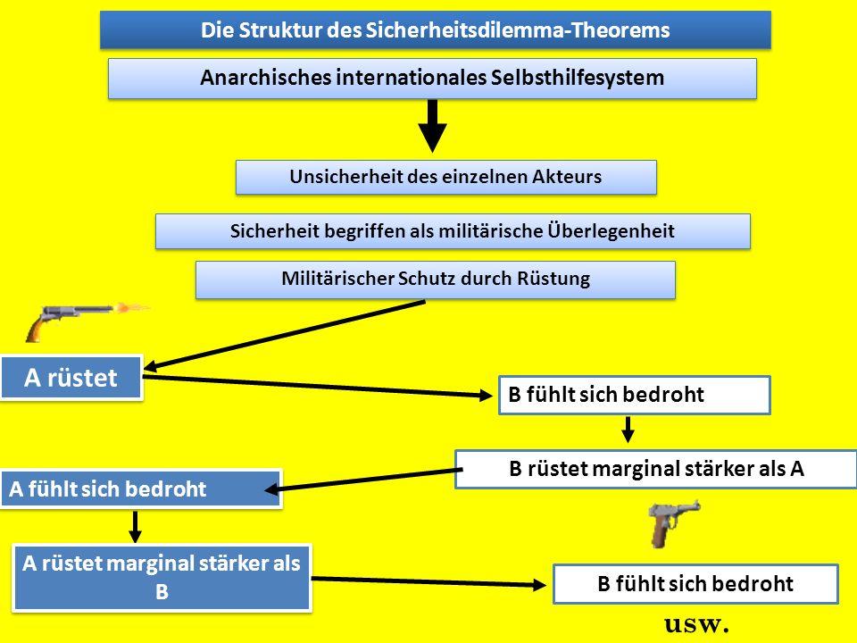 B rüstet marginal stärker als A A fühlt sich bedroht Die Struktur des Sicherheitsdilemma-Theorems Anarchisches internationales Selbsthilfesystem Unsic