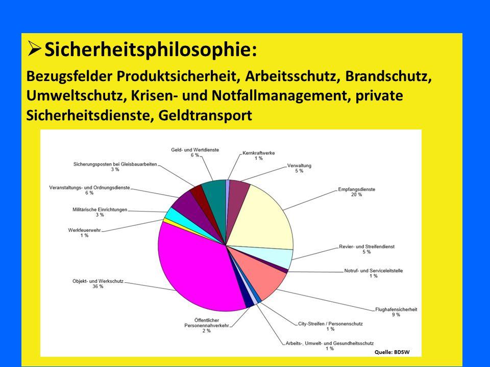  Sicherheitsphilosophie: Bezugsfelder Produktsicherheit, Arbeitsschutz, Brandschutz, Umweltschutz, Krisen- und Notfallmanagement, private Sicherheits