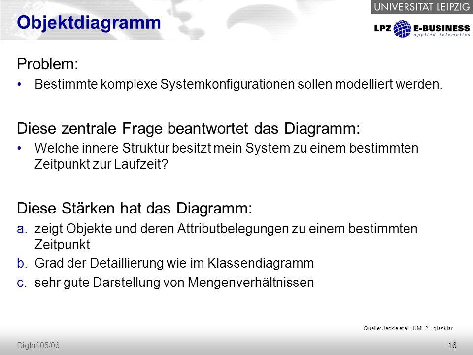 16 DigInf 05/06 Objektdiagramm Problem: Bestimmte komplexe Systemkonfigurationen sollen modelliert werden.