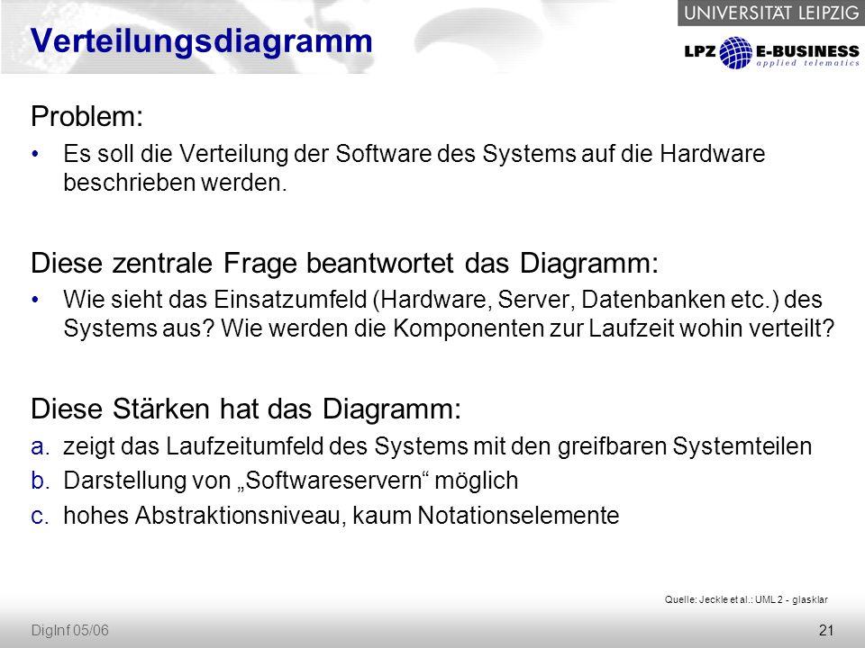 21 DigInf 05/06 Verteilungsdiagramm Problem: Es soll die Verteilung der Software des Systems auf die Hardware beschrieben werden.