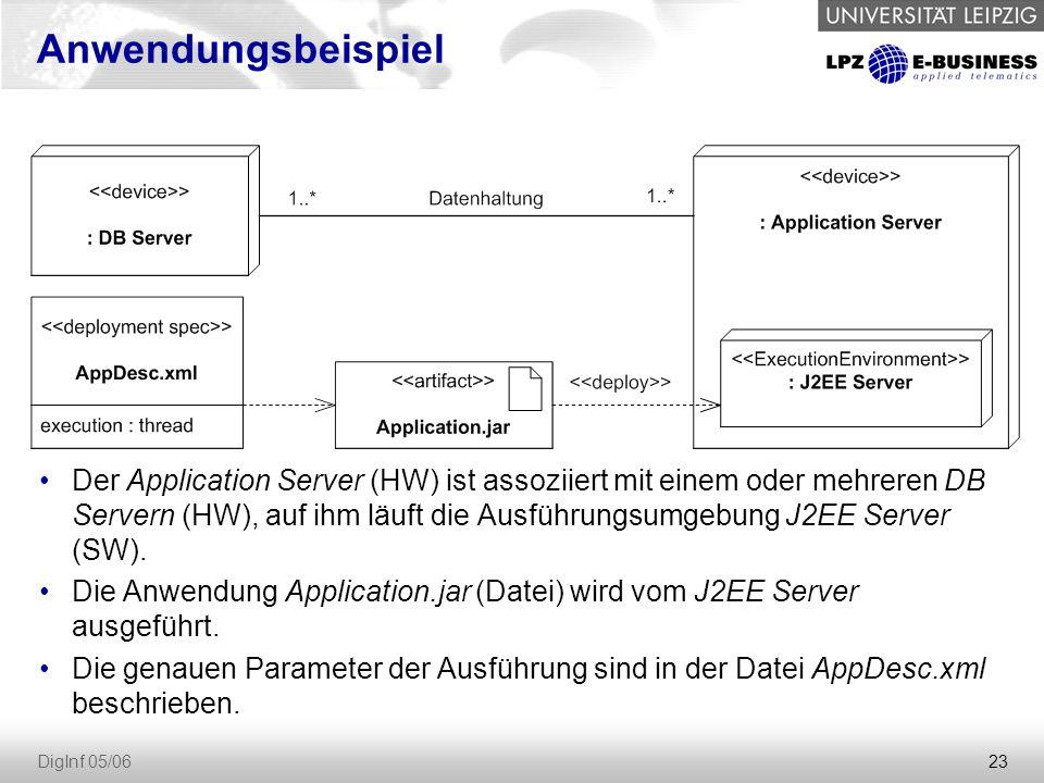 23 DigInf 05/06 Anwendungsbeispiel Der Application Server (HW) ist assoziiert mit einem oder mehreren DB Servern (HW), auf ihm läuft die Ausführungsumgebung J2EE Server (SW).