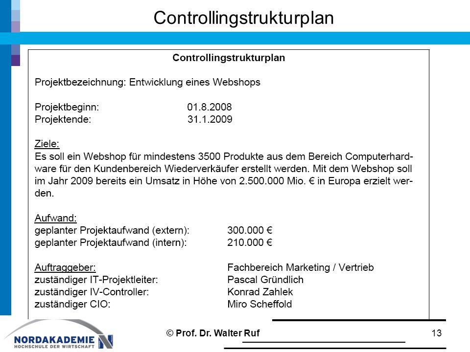 Controllingstrukturplan 13© Prof. Dr. Walter Ruf