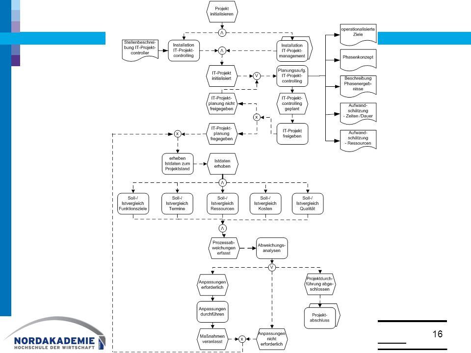 Bedeutung der Kennzahlen: –Ziele lassen sich operationalisieren (Vorgabewerte) –Pläne können erstellt und Soll-/Istvergleiche durchgeführt werden –prägnante Darstellung von Informationen 7.3 Kennzahlen für IT-Projekte 17© Prof.