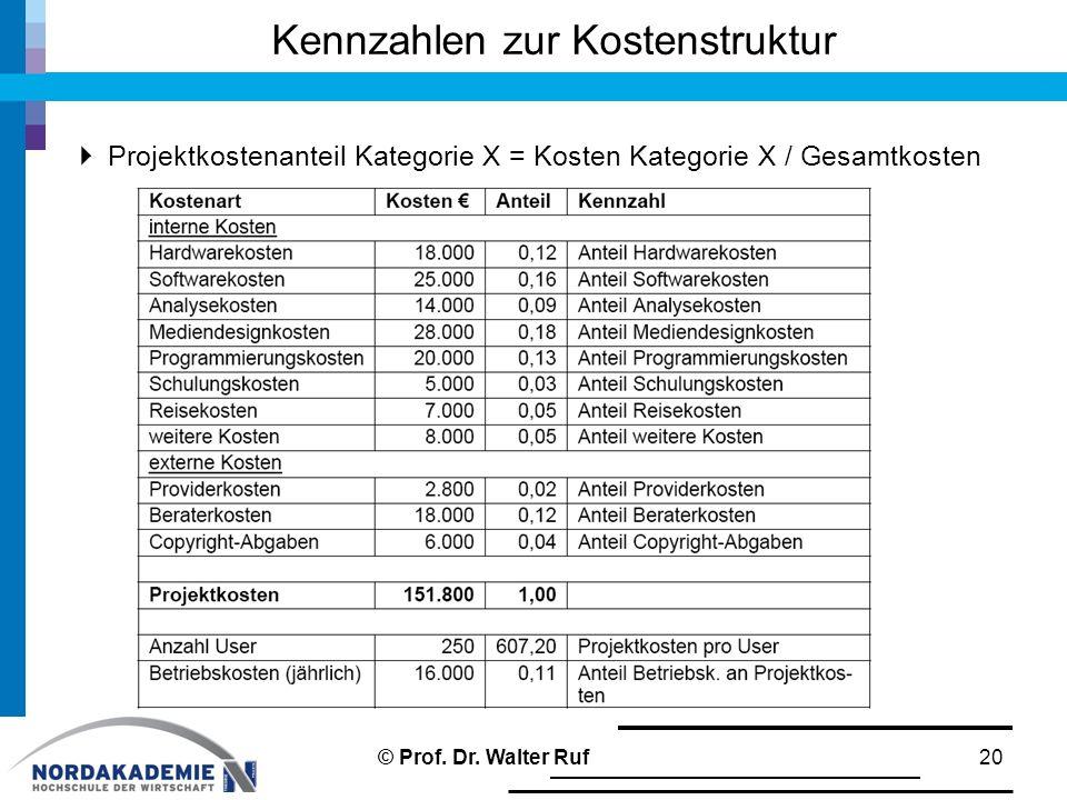  Projektkostenanteil Kategorie X = Kosten Kategorie X / Gesamtkosten Kennzahlen zur Kostenstruktur 20© Prof. Dr. Walter Ruf