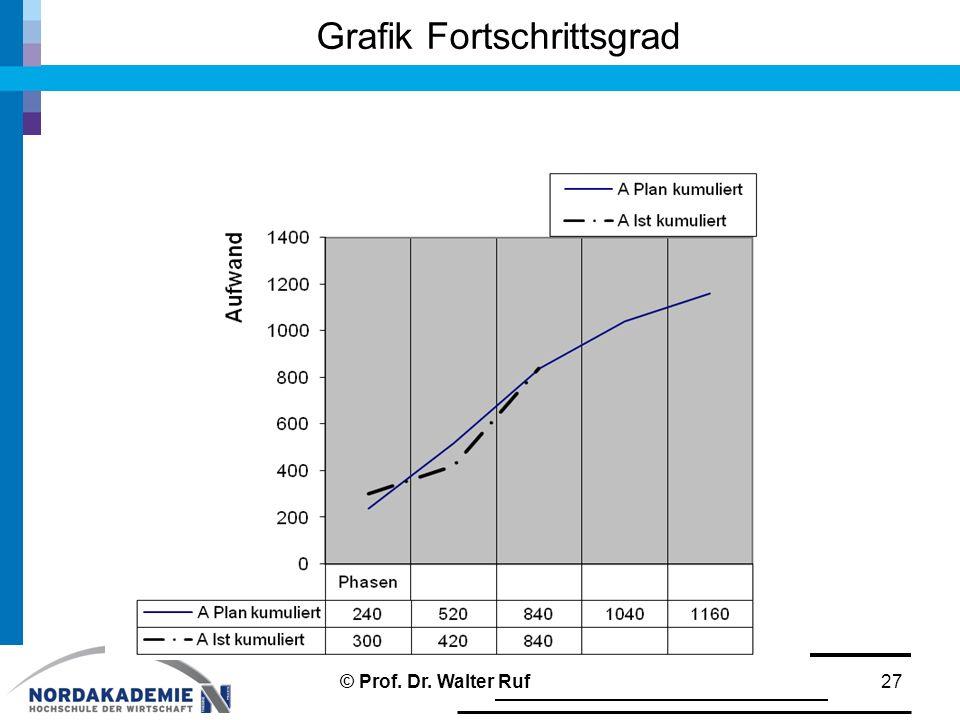 Grafik Fortschrittsgrad 27© Prof. Dr. Walter Ruf