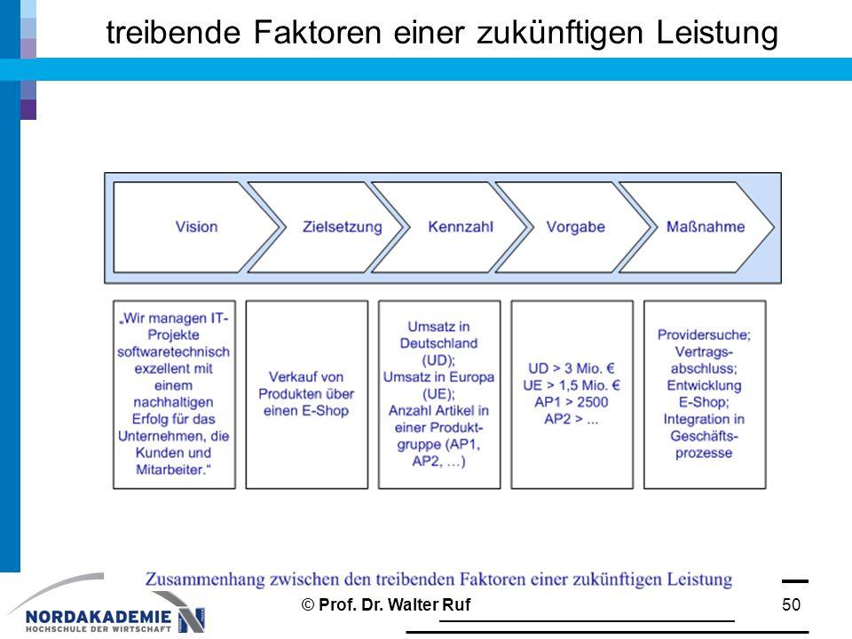 treibende Faktoren einer zukünftigen Leistung 50© Prof. Dr. Walter Ruf