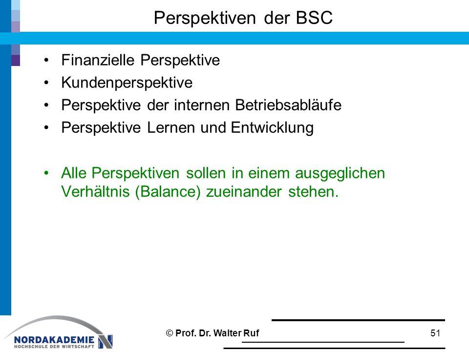 Finanzielle Perspektive Kundenperspektive Perspektive der internen Betriebsabläufe Perspektive Lernen und Entwicklung Alle Perspektiven sollen in eine