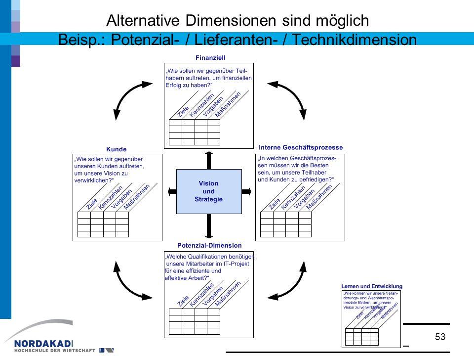 Alternative Dimensionen sind möglich Beisp.: Potenzial- / Lieferanten- / Technikdimension 53