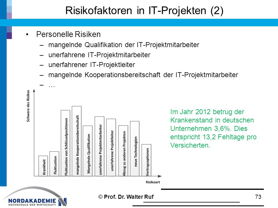 Risikofaktoren in IT-Projekten (2) Personelle Risiken –mangelnde Qualifikation der IT-Projektmitarbeiter –unerfahrene IT-Projektmitarbeiter –unerfahre