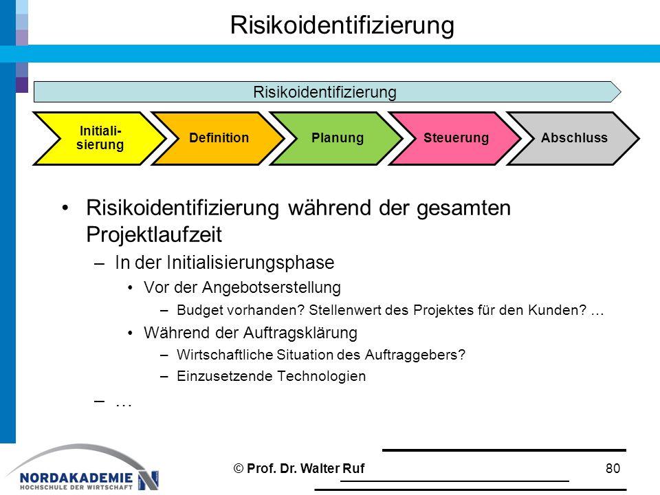 Risikoidentifizierung Risikoidentifizierung während der gesamten Projektlaufzeit –In der Initialisierungsphase Vor der Angebotserstellung –Budget vorh