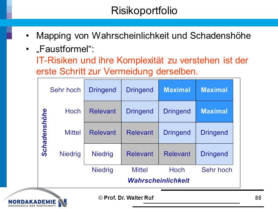 """Risikoportfolio Mapping von Wahrscheinlichkeit und Schadenshöhe """"Faustformel"""": IT-Risiken und ihre Komplexität zu verstehen ist der erste Schritt zur"""