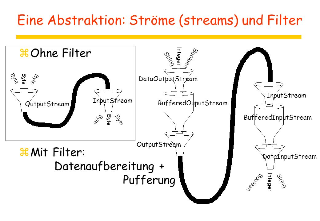 Eine Abstraktion: Ströme (streams) und Filter zOhne Filter zMit Filter: Datenaufbereitung + Pufferung InputStream OutputStream InputStream BufferedInp