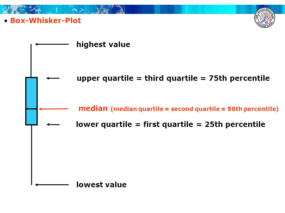 Box-Whisker-Plot highest value upper quartile = third quartile = 75th percentile lower quartile = first quartile = 25th percentile median (median quar