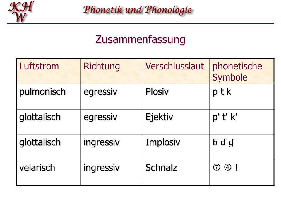 Zusammenfassung Die folgende Tabelle zeigt die vier Luftstromprozesse, die zur Sprachlautproduktion verwendet werden. Die Parameter dabei sind einerse