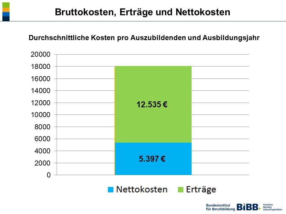 Durchschnittliche Kosten pro Auszubildenden und Ausbildungsjahr Bruttokosten, Erträge und Nettokosten 5.397 € 12.535 €