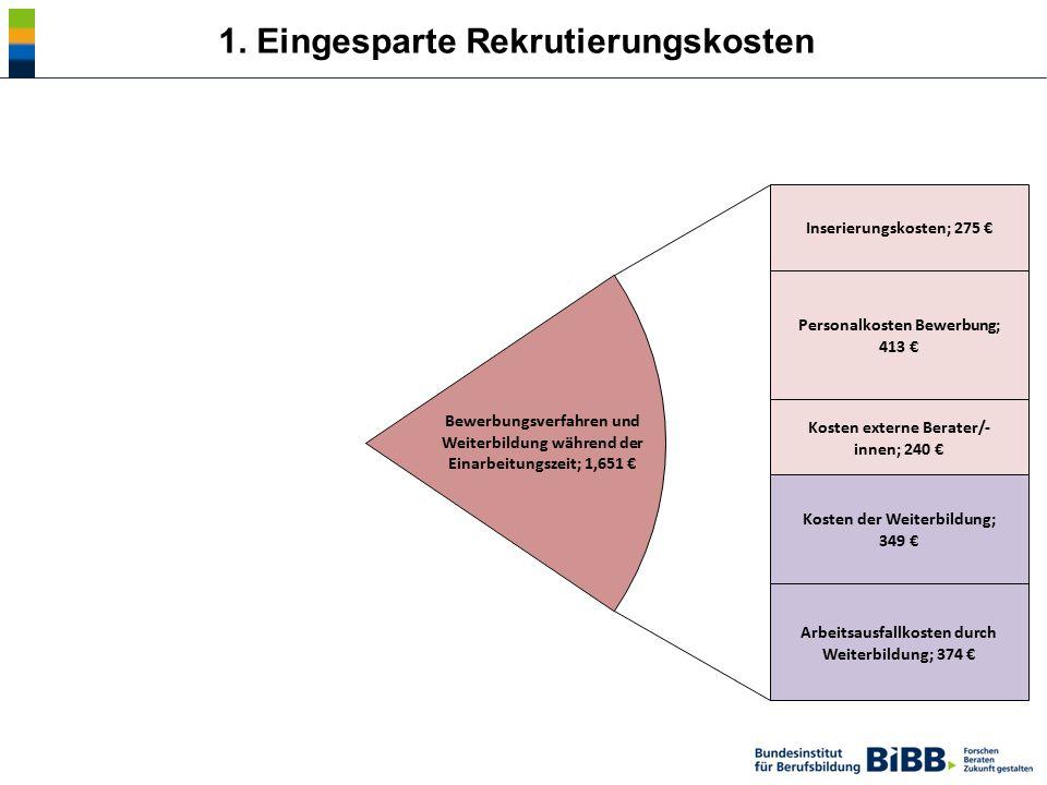 1. Eingesparte Rekrutierungskosten